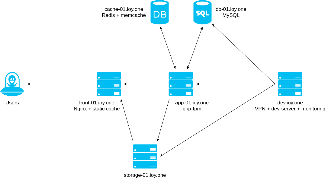 Improvy (IOY) servers architecture